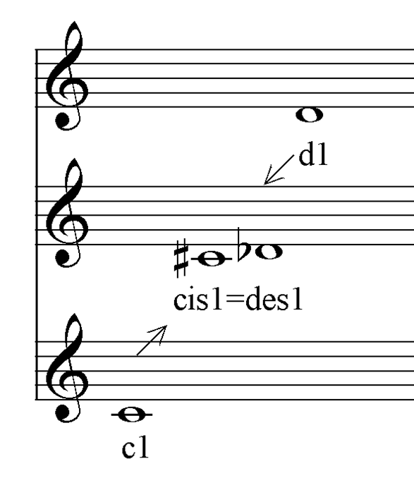 Enharmonik cis=des
